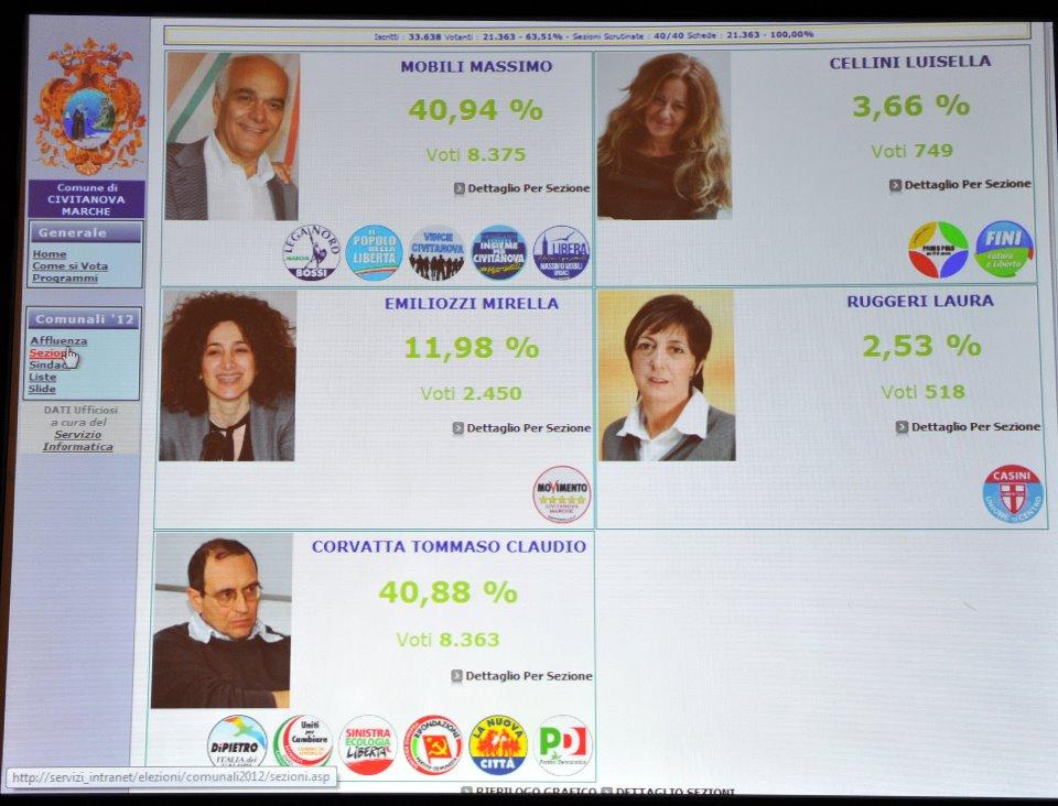 elezioni-risultati-civitanova